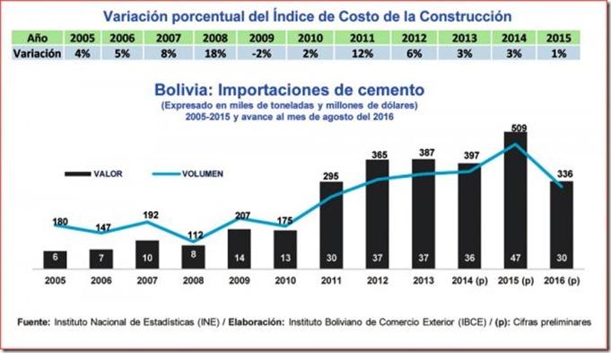 Construcción en Bolivia