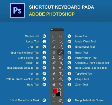 Shortcut Keyboard pada adope Photoshop - Materi Kursus Komputer Desain Grafis YMII Cileungsi