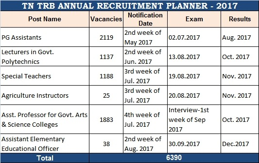 tamilnadu-trb-upcoming-recruitment-calendar-2017