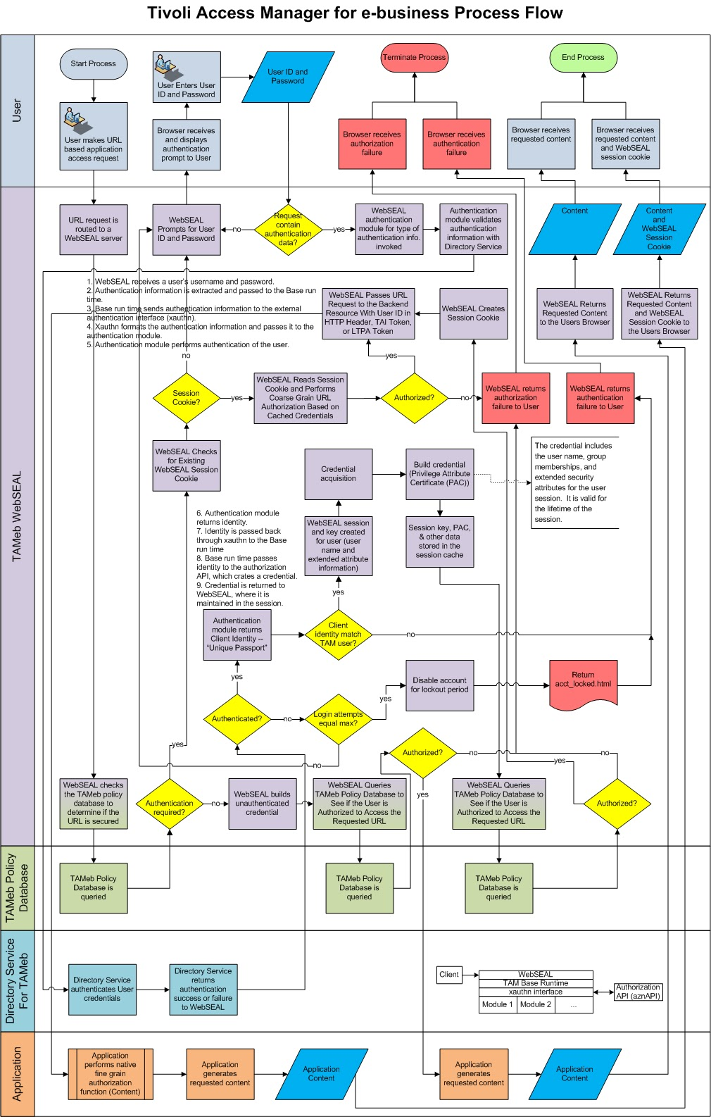 Encounters with get and post tameb process flow chart tameb process flow chart nvjuhfo Gallery