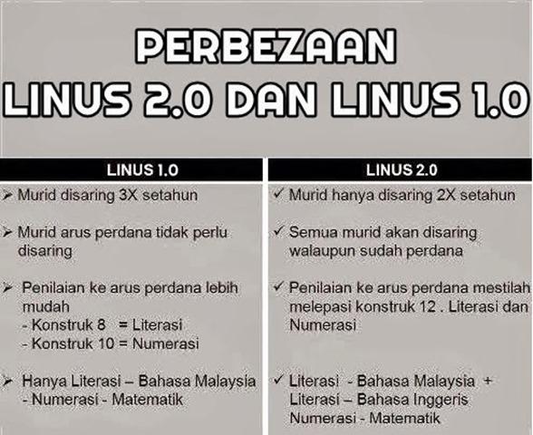 MEMAHAMKAN TENTANG LINUS 2.0 BAGI MURID SEKOLAH RENDAH...6