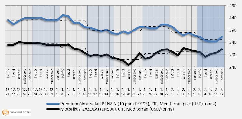 Heti üzemanyagárak: kis csökkenés várható