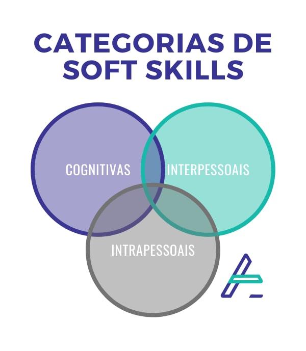 Gráfico com as 3 categorias de soft skills: cognitivas, interpessoais e intrapessoais