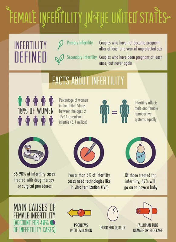 Female Infertility In the USA