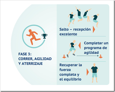 3 Rehabilitación del Ligamento Cruzado Anterior LCA en Pádel en cinco fases basado en objetivos.