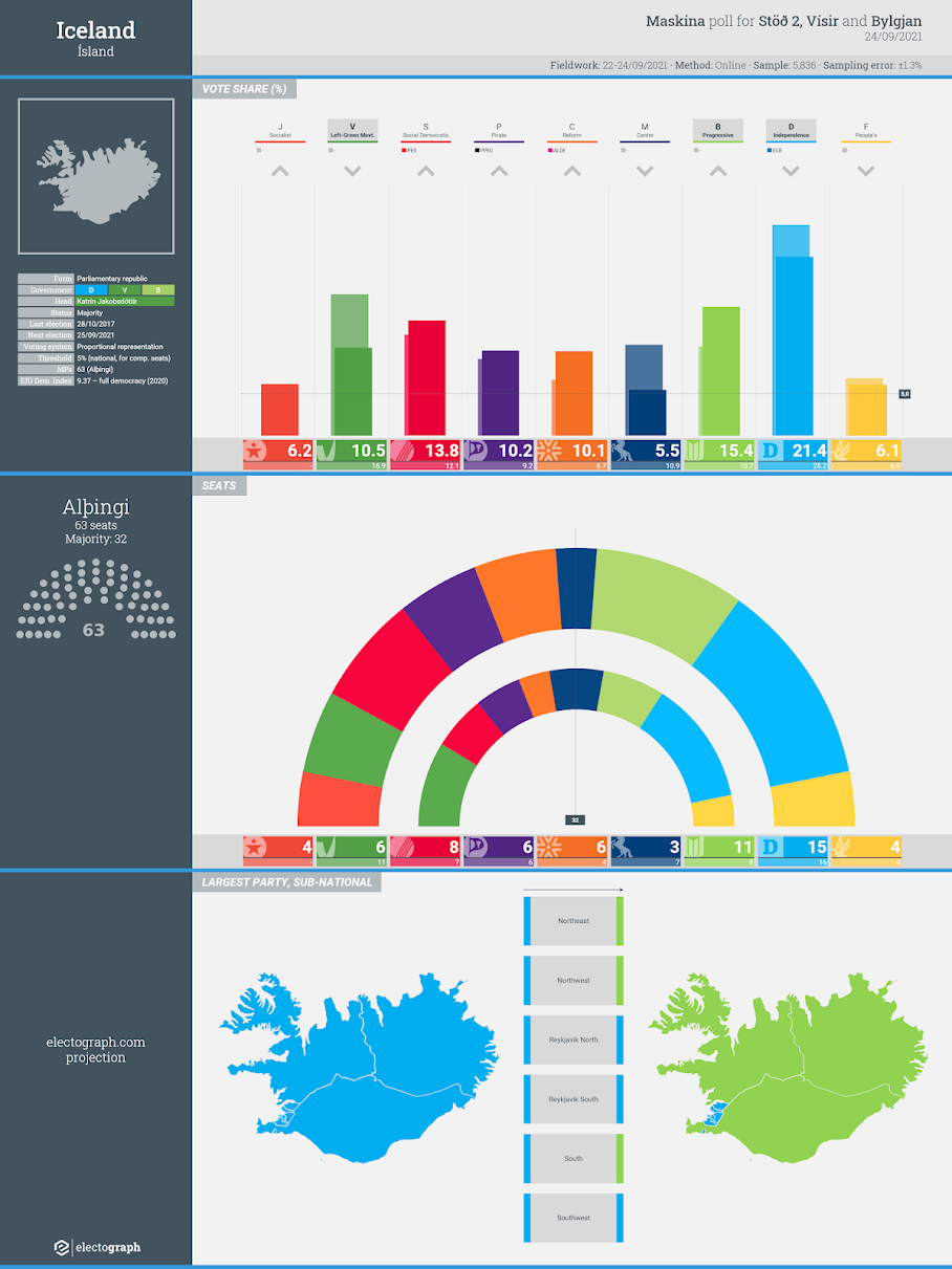 ICELAND: Maskína poll chart for Stöð 2, Vísir and Bylgjan, 24 September 2021
