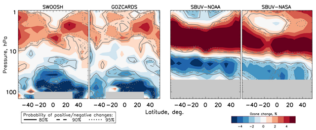 1998-2016 ozone change. As for Fig. 1 of 'Evidence for a continuous decline in lower stratospheric ozone offsetting ozone layer recovery'; from left to right, SWOOSH, GOZCARDS, SBUV-NOAA, and SBUV-NASA composites. Graphic: Ball, et al., 2018 / Atmos. Chem. Phys.