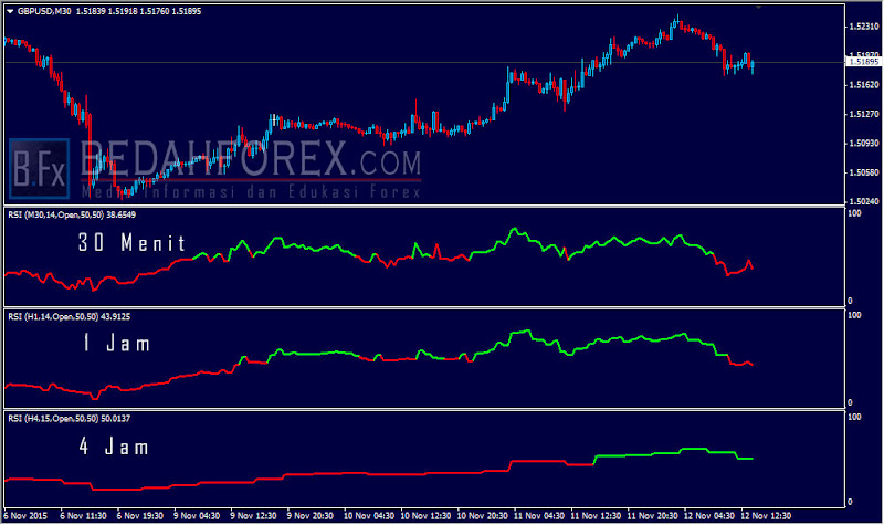 download indikator forex Color MTF RSI