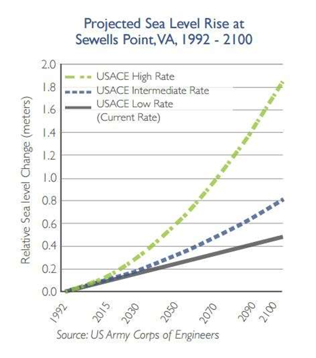 Projected sea-level rise at Sewells Point on the Norfolk naval base, 1992-2100. Graphic: City of Norfolk