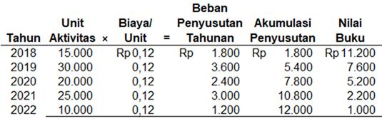 tabel penyusutan metode unit aktivitas