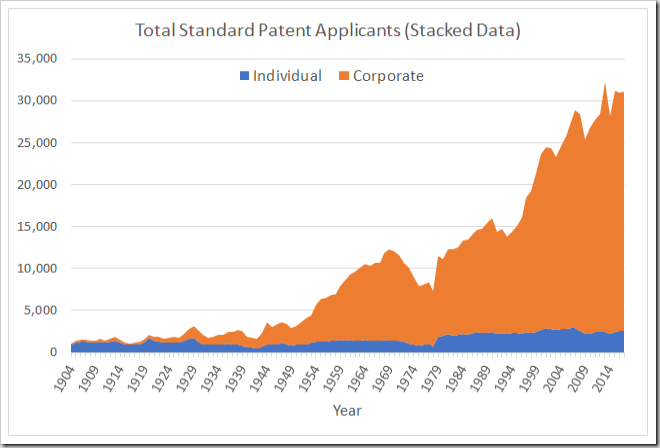 Total applicants (stacked individual and corporate)