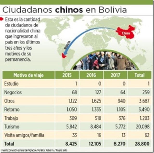 Chinos en Bolivia