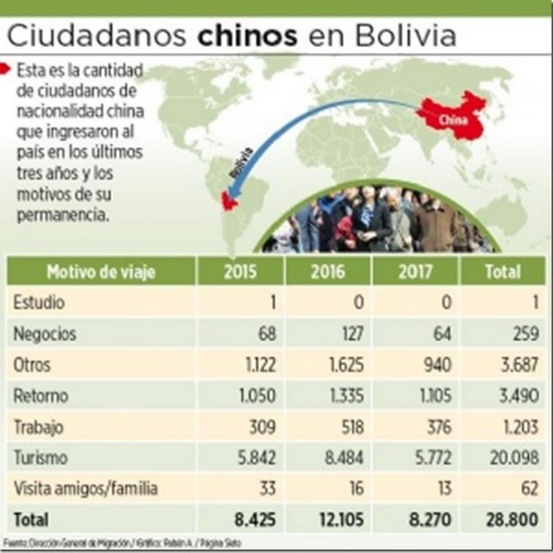 """2015-2017: 70% de 28 mil ciudadanos chinos llegaron a Bolivia por """"turismo"""""""