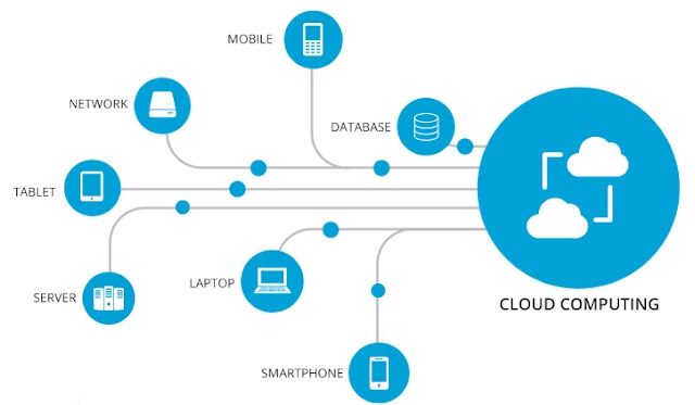 What is cloud computing? fully explained.