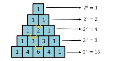 bentuk pola bilangan segitiga pascal