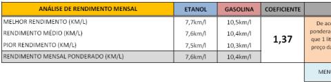 Figura 2 - Detalhe da tabela de análise do rendimento mensal