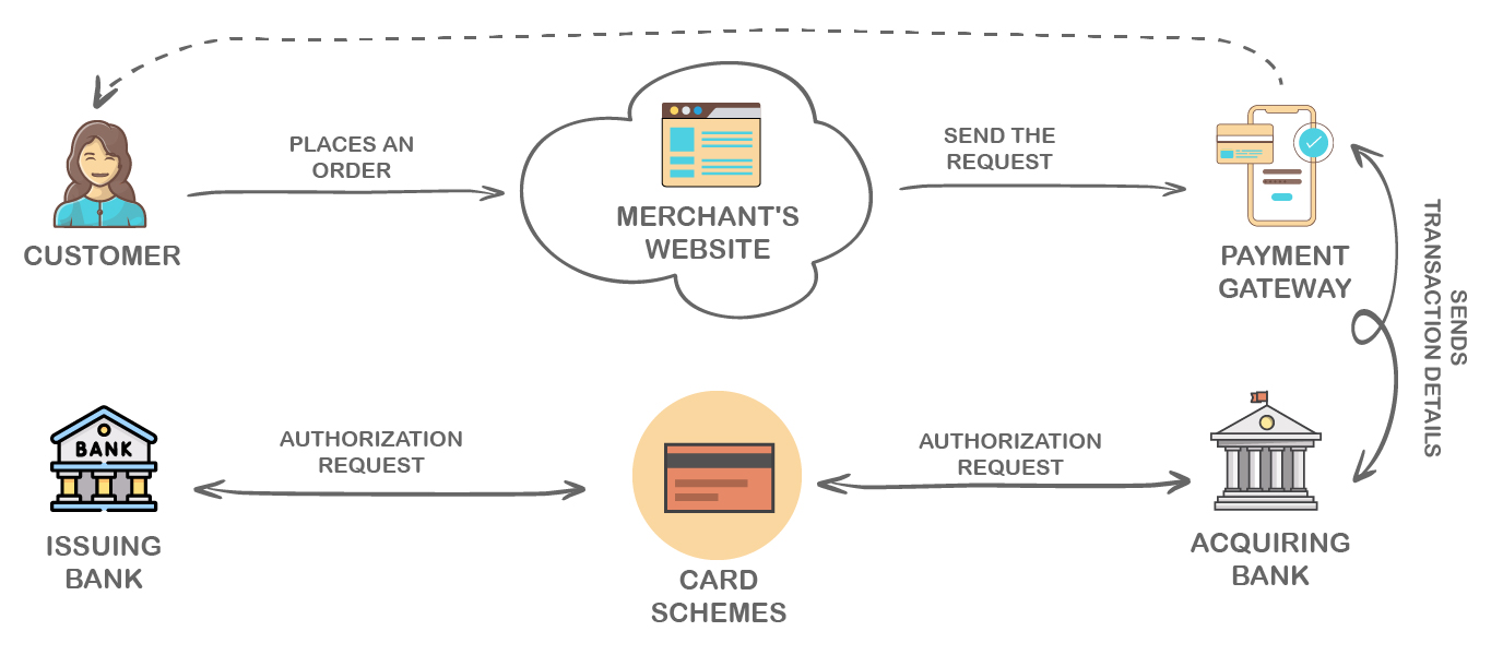 Architecture of Payment Gateway