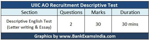 uiic-ao-exam-descriptive-test