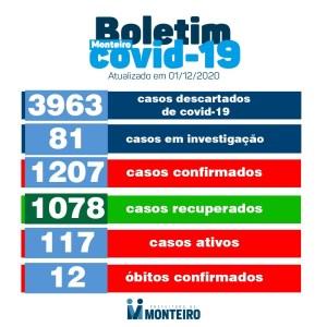 Confira os números da COVID-19 em Monteiro nesta terça feira, 01