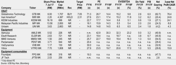 [malaysia+technology+stocks+comparison%5B6%5D]