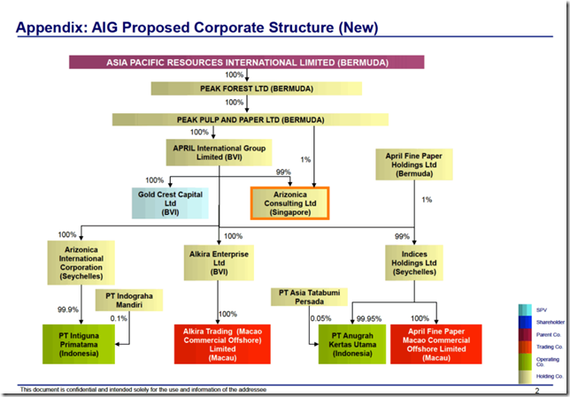 AIG corporate structure, including Asia Pacific Resources International Holdings Ltd., also known as 'April', revealed as part of the 'Paradise Papers'. Contributed to DocumentCloud by Emilia Diaz-Struck of International Consortium of Investigative Journalists. Graphic: AIG