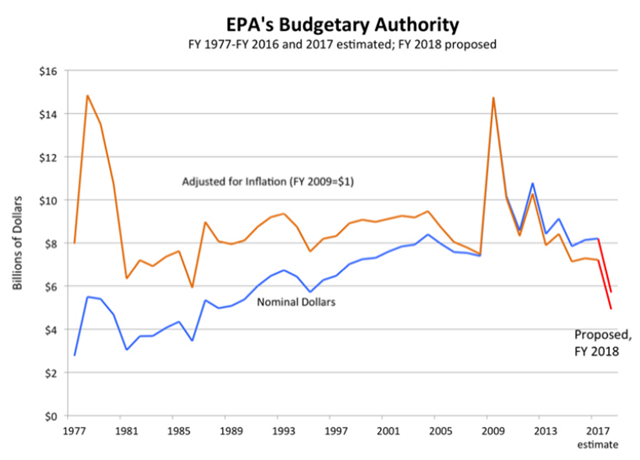 Historical Trends in the EPA's Budget. Sources: Office of Management and Budget (OMB), Budget of the United States Government Fiscal Year 2017, Historical Tables, Table 5.6—Budget Authority by Agency, 1976-2022, and Table 10.1—Gross Domestic Product and Deflators Used in the Historical Tables—1940-2022, accessed 5/24/2017 at http://www.whitehouse.gov/omb/budget/Historicals. Graphic: EDGI
