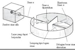 Kesimpulan Percobaan Rutherford Penembakan lempeng logam tipis Emas dengan sinar