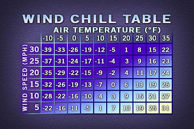 Don't worry this winter: there is still a wind/chill factor