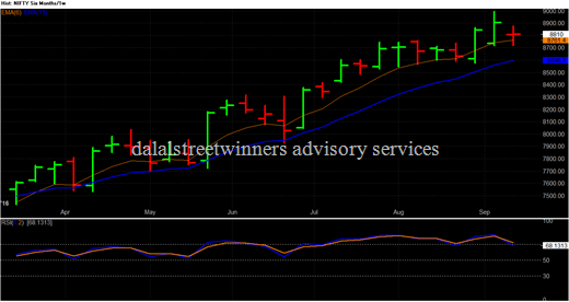 nifty weekly chart analysis for next week 19 to 23 sep 2016