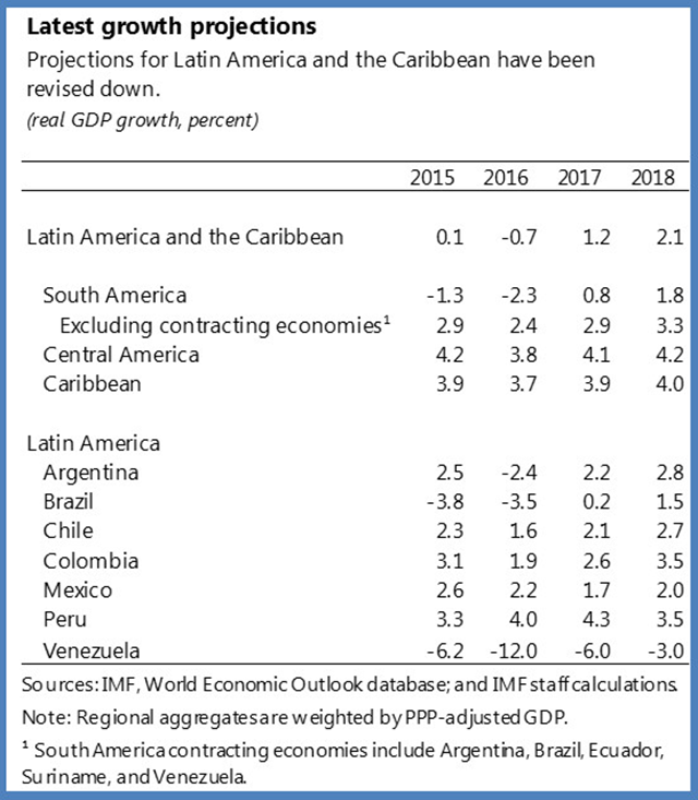 Growth projections for Latin America and the Caribbean, 2015-2018. Graphic: IMF