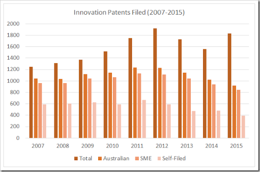 Users and Abusers of the Australian Innovation Patent System