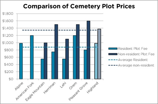 2017-02-21 Cemetery Plot Price Comparison