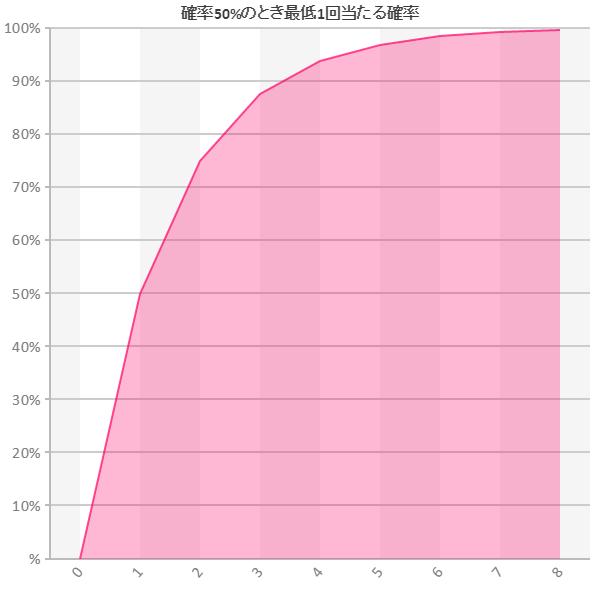 確率50%のとき最低1回当たる確率