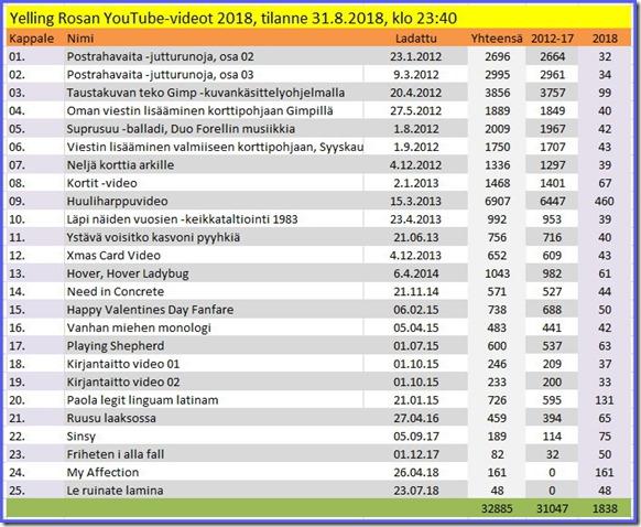 Videoiden katselut 2012 - 31.8