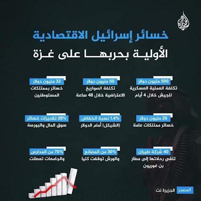 Daftar kerugian materi israhell dalam agresi biadab terbarunya ke Gaza