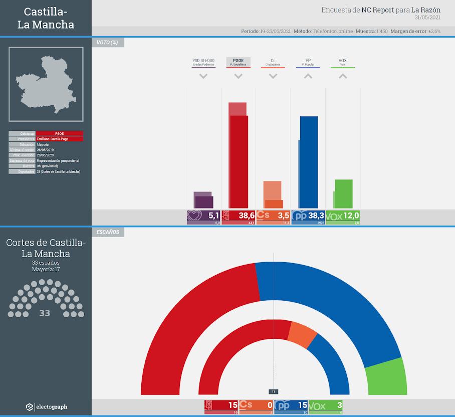 Gráfico de la encuesta para elecciones autonómicas en Castilla-La Mancha realizada por NC Report para La Razón, 31 de mayo de 2021