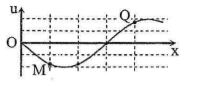 Quiz 24. Dao động của phần tử trên phương truyền sóng M1