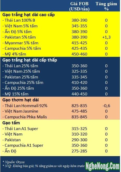Tong hop tin thi truong gao ngay 7/7