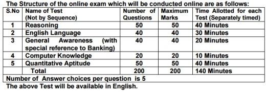 kvb-po-exam-pattern