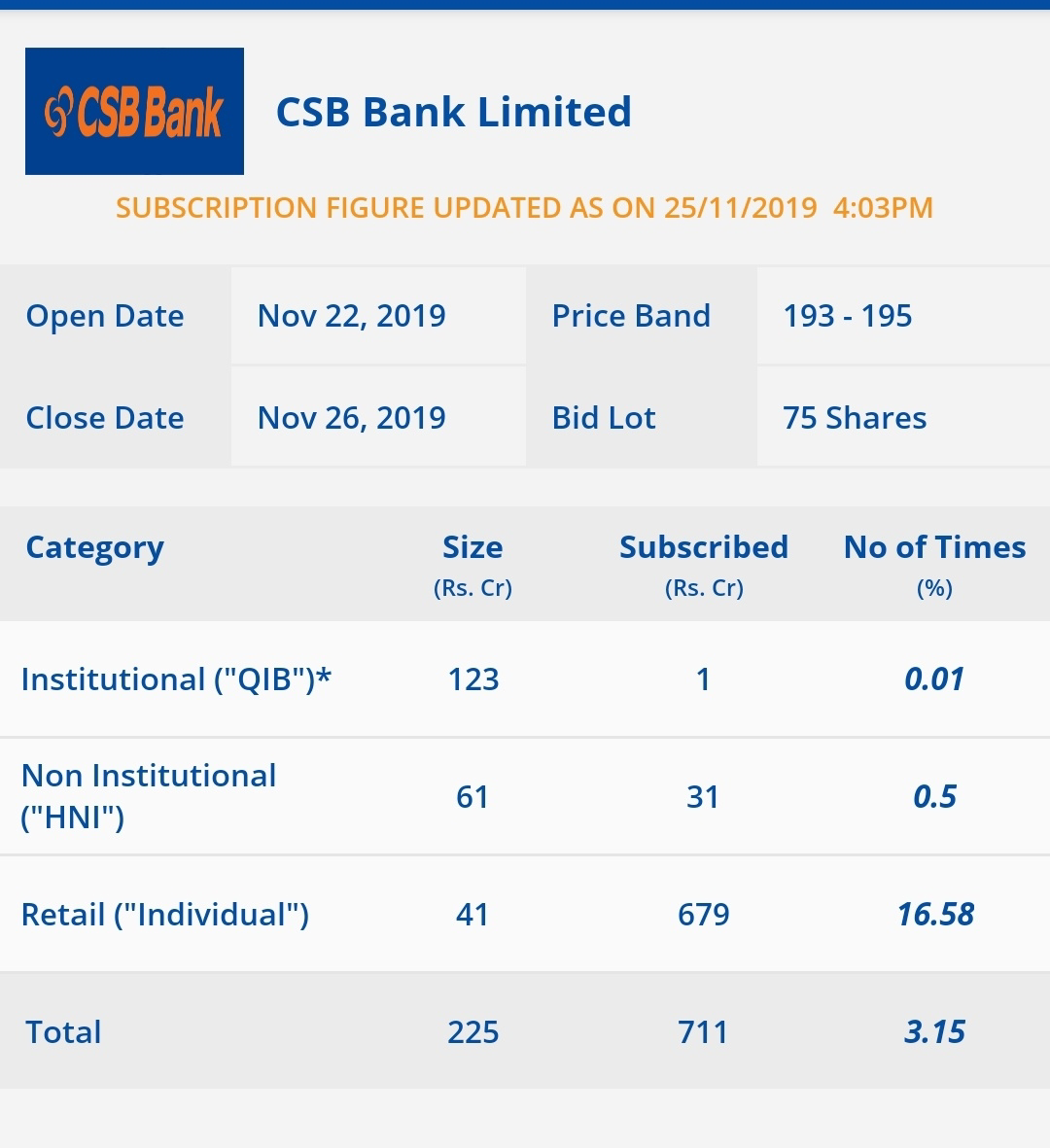 CSB Bank Subscription status as on Nov 25 - 4.00 pm