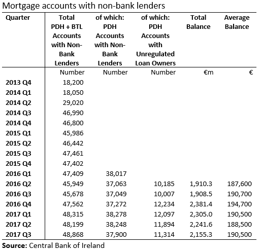 [Mortgage+Accounts+with+Non+Bank+Lenders%5B10%5D]