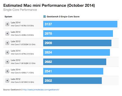 新旧Mac miniのベンチマーク(シングルコア)