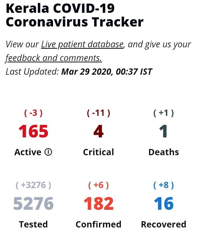 കേരളത്തിലെ കൊവിഡ്19 ബാധിതരുടെ എണ്ണം ലൈവായി അറിയാം Covid-19