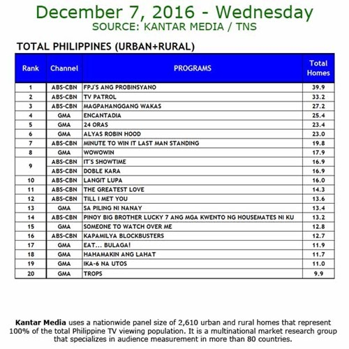 Kantar Media National TV Ratings - Dec 7, 2016