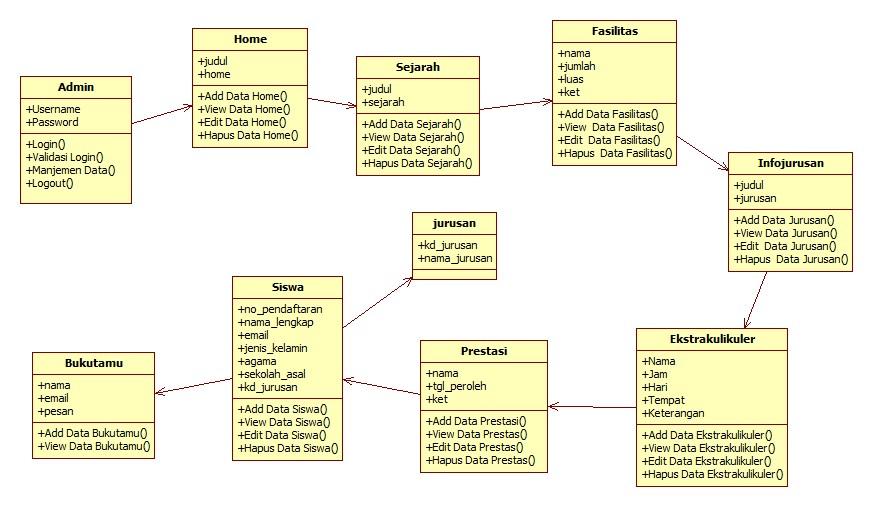 Si1214473708 widuri class diagram bersifat statis diagram ini memperlihatkan himpunan kelas kelas antarmuka antarmuka kolaborasi kolaborasi serta relasi relasi ccuart Image collections