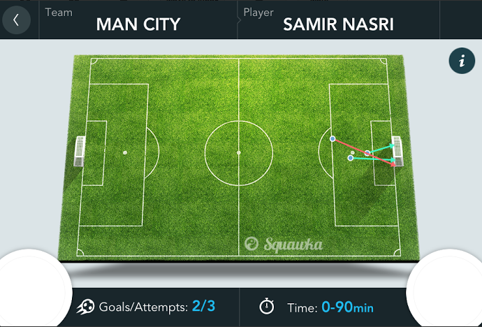 The Premier League Player of the Month for November was... Samir Nasri [Squawka analysis]