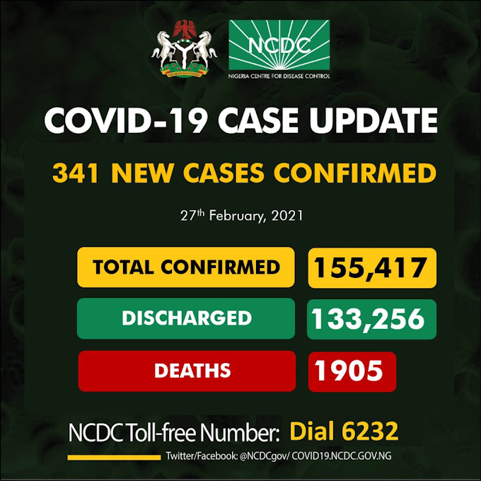 #COVID19: 341 New Cases Of Coronavirus Recorded In Nigeria, Total Now 155,417