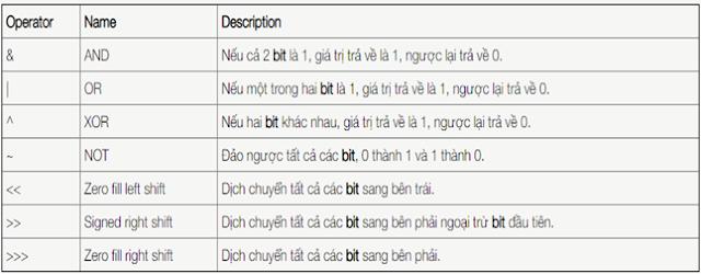 Các toán tử Bitwise - tinhoccoban.net
