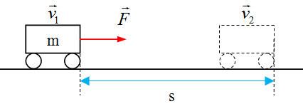 Động năng là gì? Định lý động năng