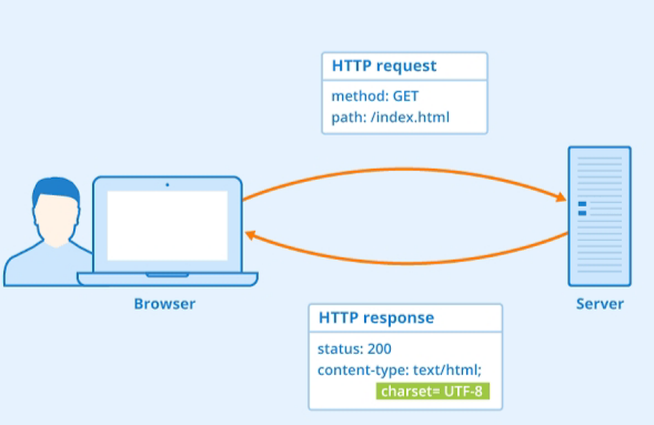 Http Full Form | What is the Full Form Of http